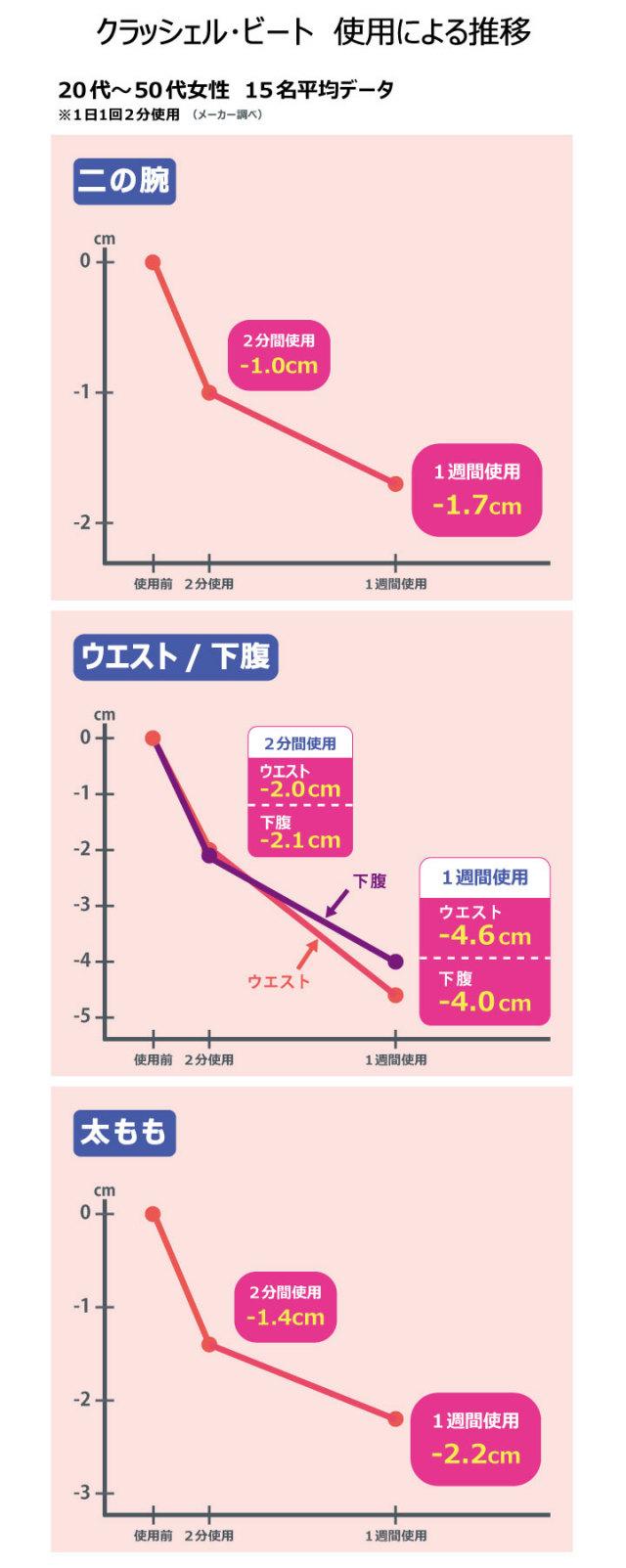 クラッシェル・ビート 使用前後グラフ